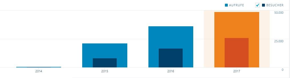Statistik 2017